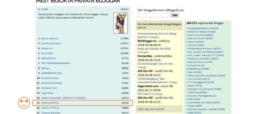 BloggPortalen: Mest besökta privata bloggar i Sverige. OHMYGOSSIP.SE är #15!